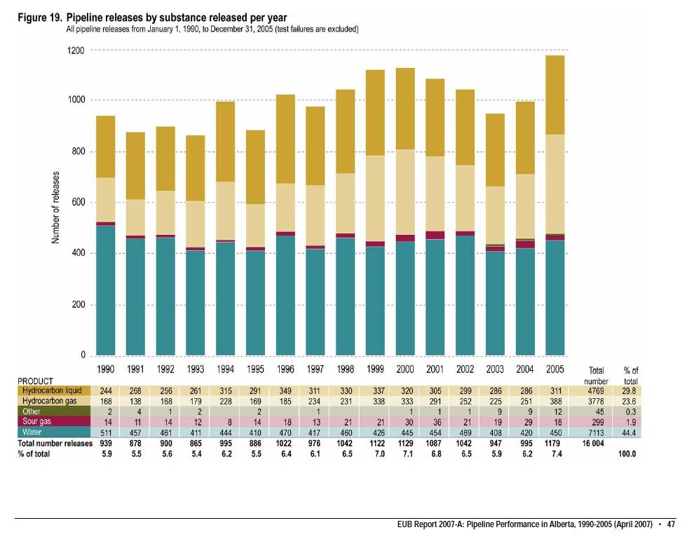 pipelinereleases1990-2005