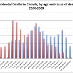 Accidental deaths by drowning and freezing in Canada, by age. Source: Canadian Vital Statistics, Death Database