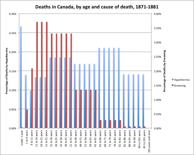 Percentage of Deaths by Hypothermia and Drowning 1871-1881. Source: Censuses of Canada, 1871 and 1881, Vol II Population.