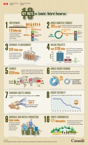 10 Key Facts on Canada's Natural Resources. Source: Natural Resources Canada.