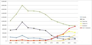 Figure 2: Hectares of main crops in Quebec, 1900-2011.