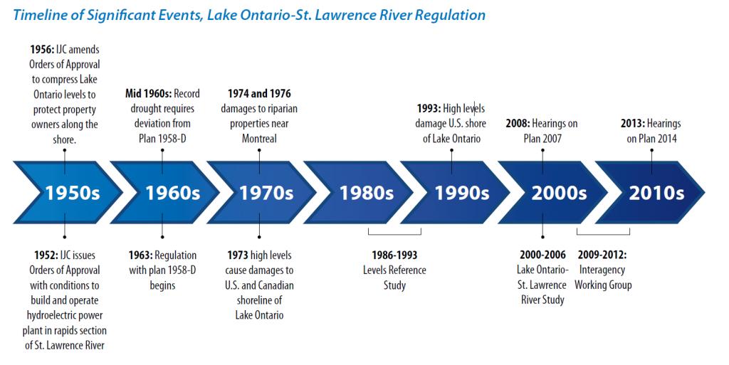 Plan 2014 Timeline